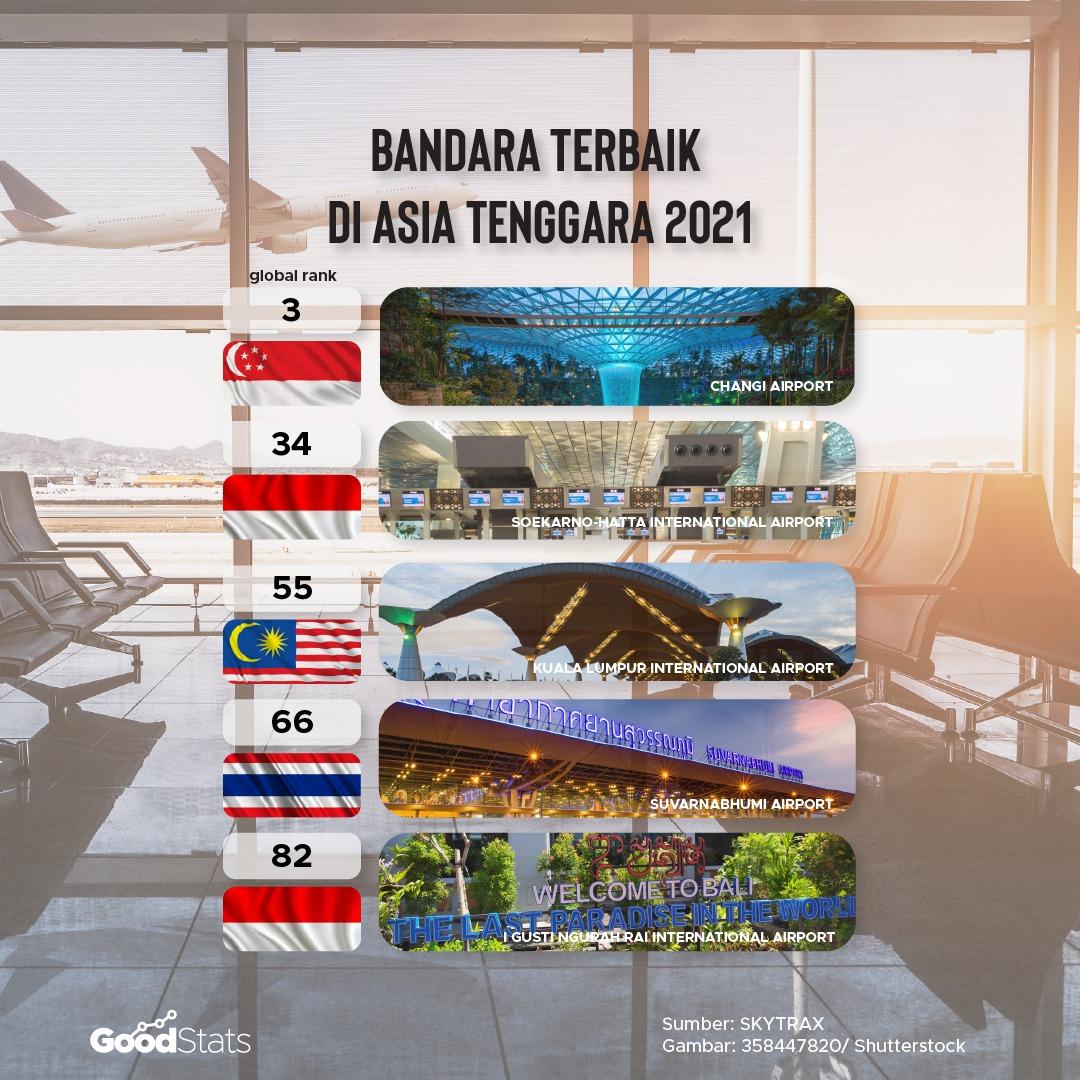 5 bandara terbaik di Asia Tenggara 2021   GoodStats
