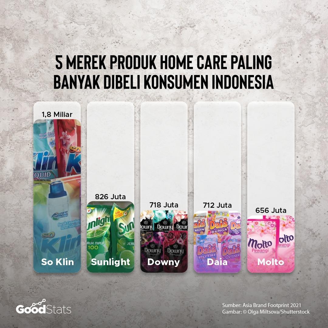 Produk homecare yang paling banyak dibeli konsumen Indonesia   Inforgrafis : GoodStats