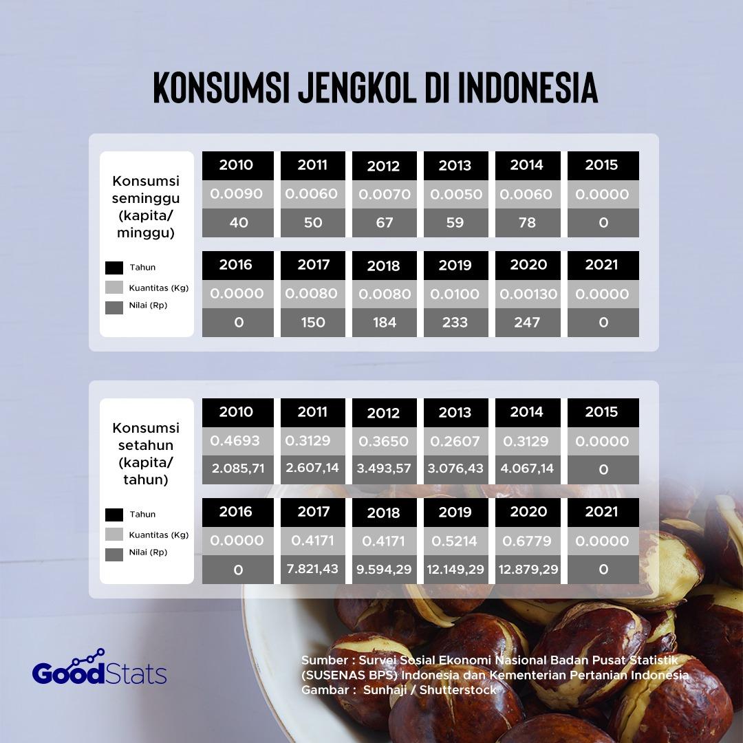 Jumlah konsumsi jengkol di Indonesi. | Infografik : GoodStats
