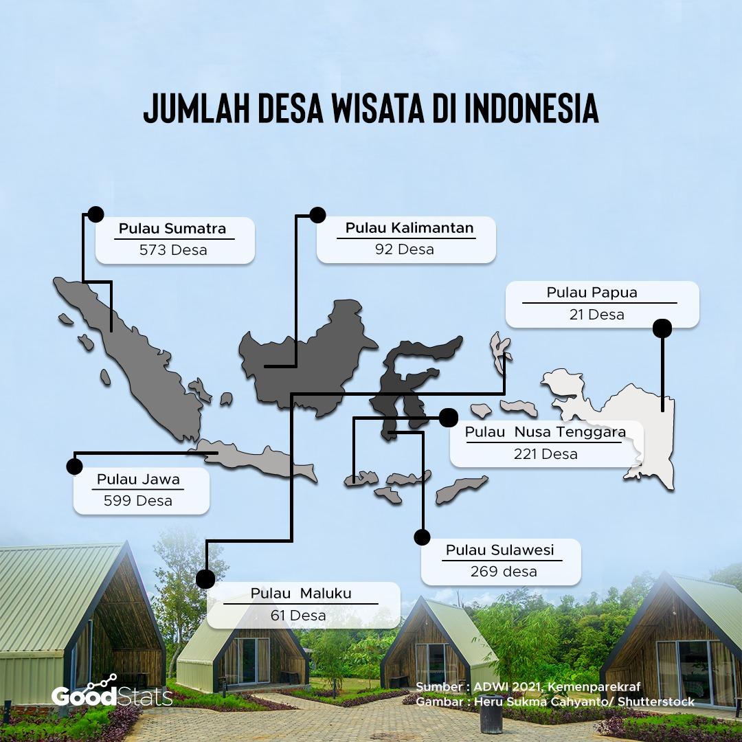 Jumlah Desa Wisata yang terdaftar dalam situs Jadesta. | Infografis : GoodStats
