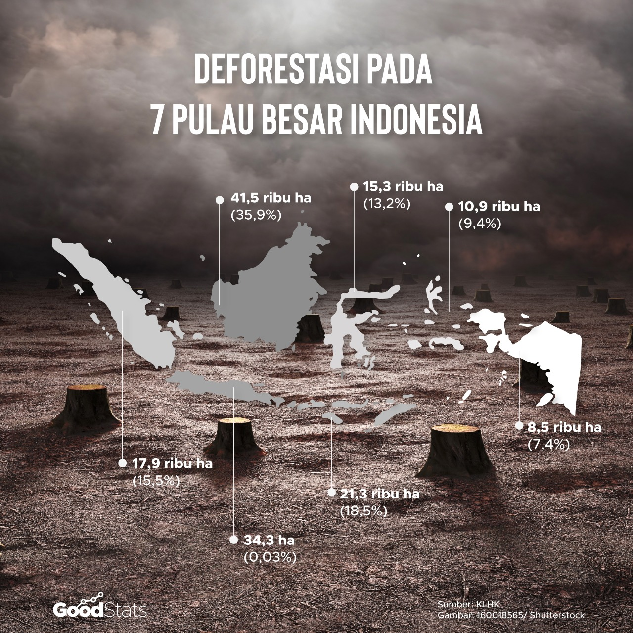 Deforestasi Hutan Indonesia pada 2021 | Goodstats