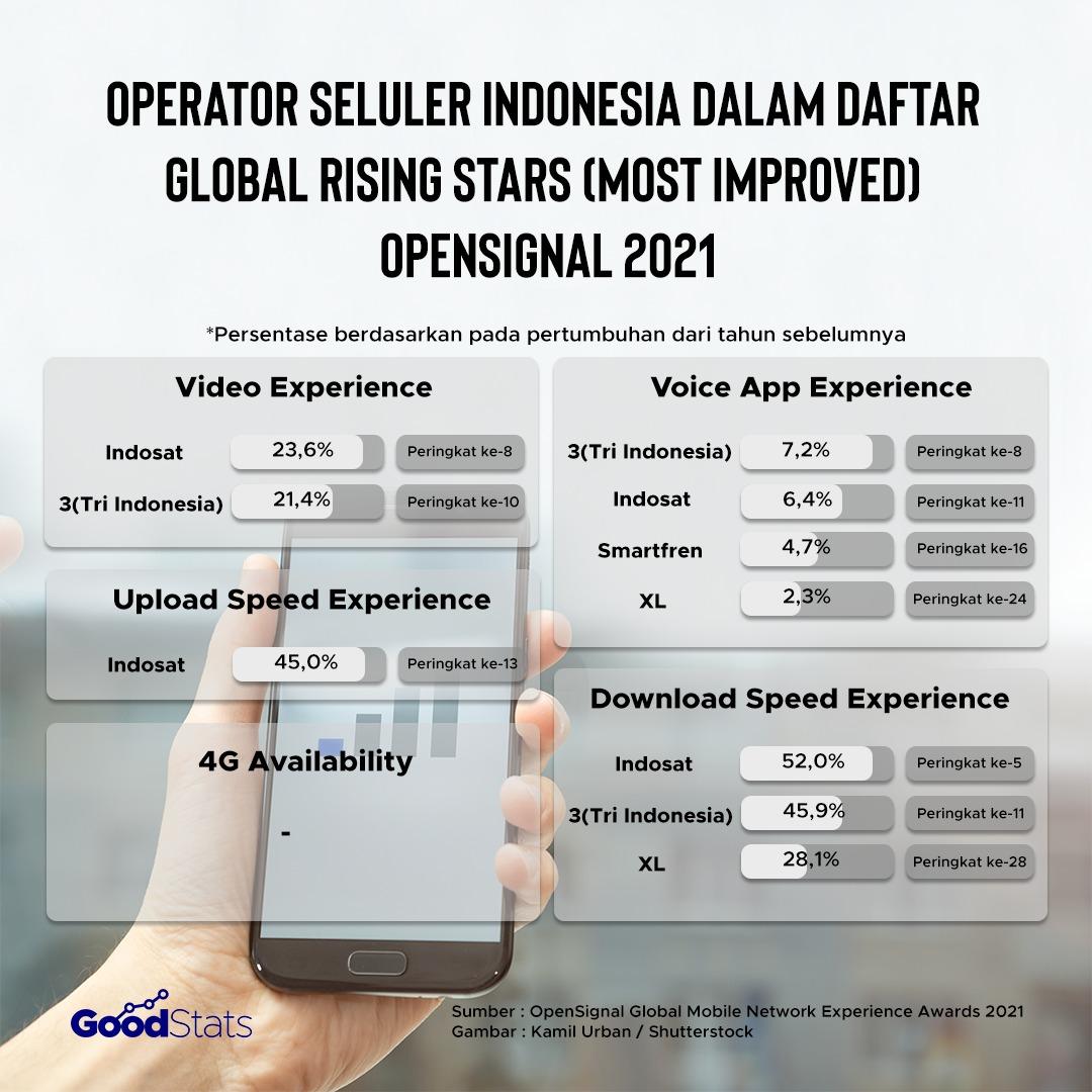 Kategori dalam daftar Global Rising Stars 2021 | Foto : GoodStats