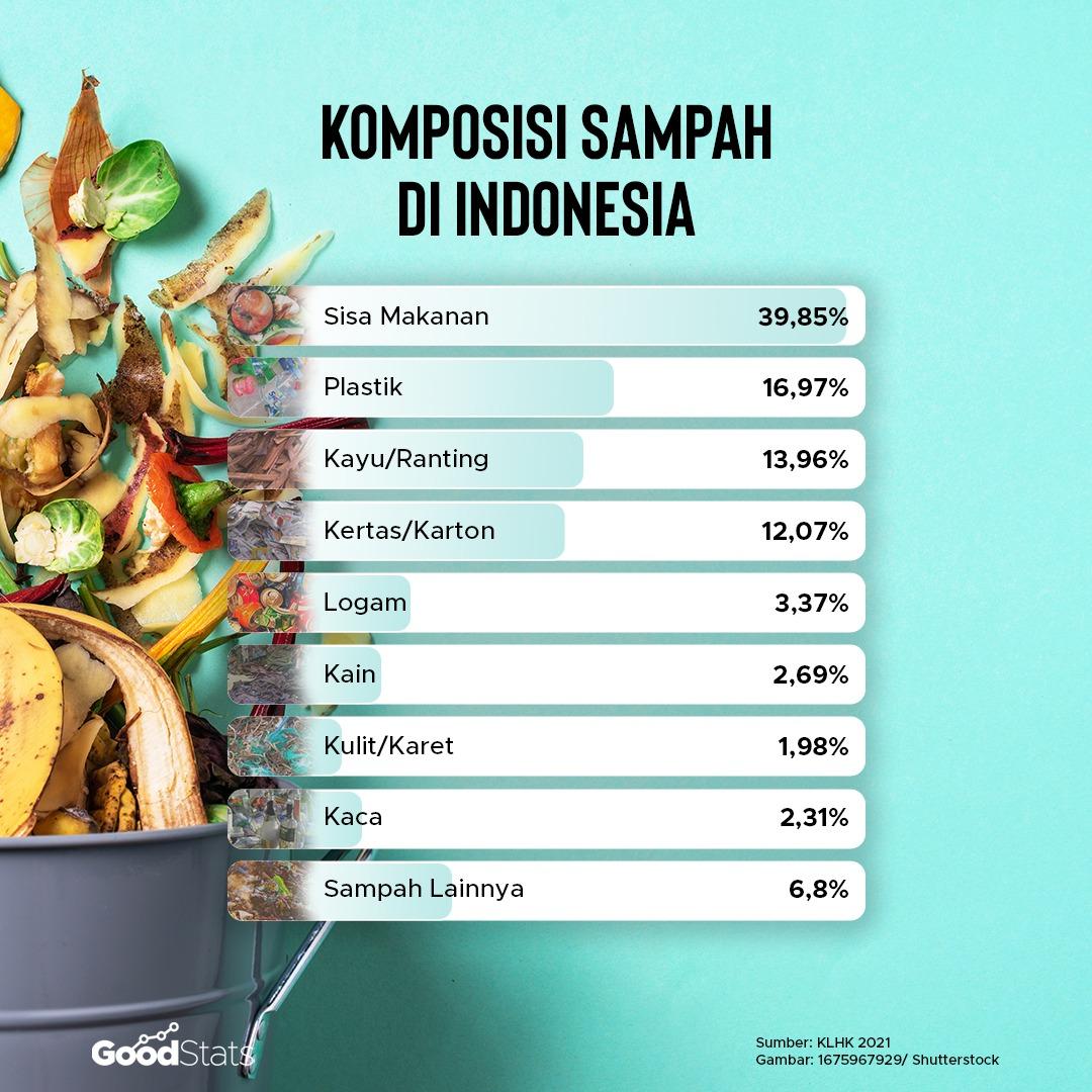 Komposisi sampah nasional berdasarkan jenisnya.   Infografik : GoodStats
