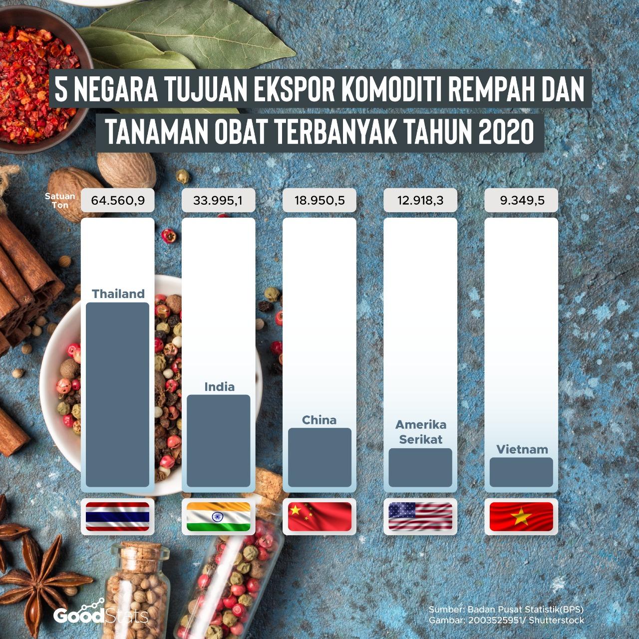 Negara tujuan ekspor komoditi rempah dan tanaman obat terbanyak tahun 2020 | GoodStats