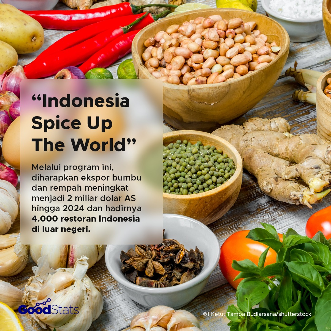 Indonesia Spice up the World | GoodStats