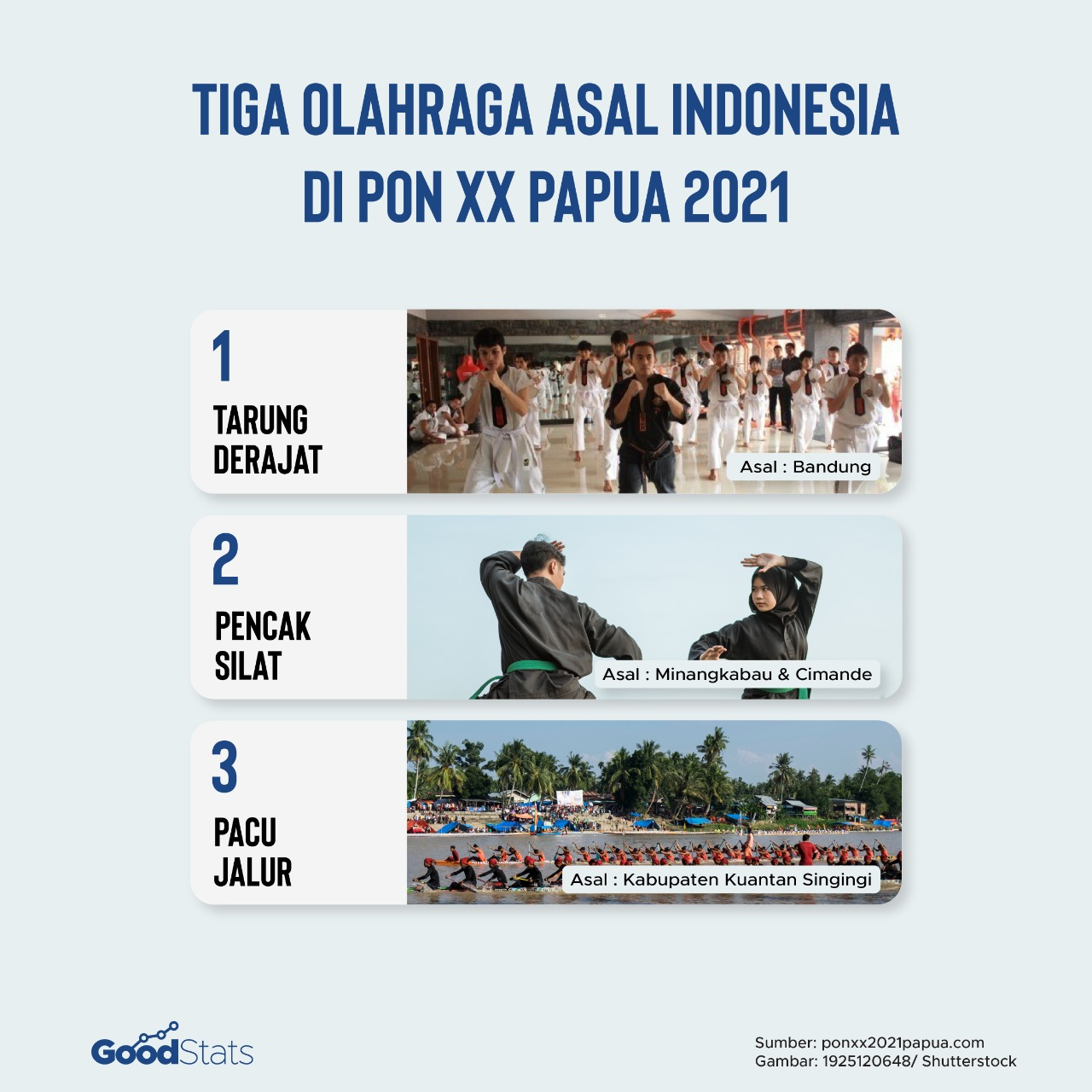 Daftar Olahraga Asli Indonesia di PON | Goodstats/Angel