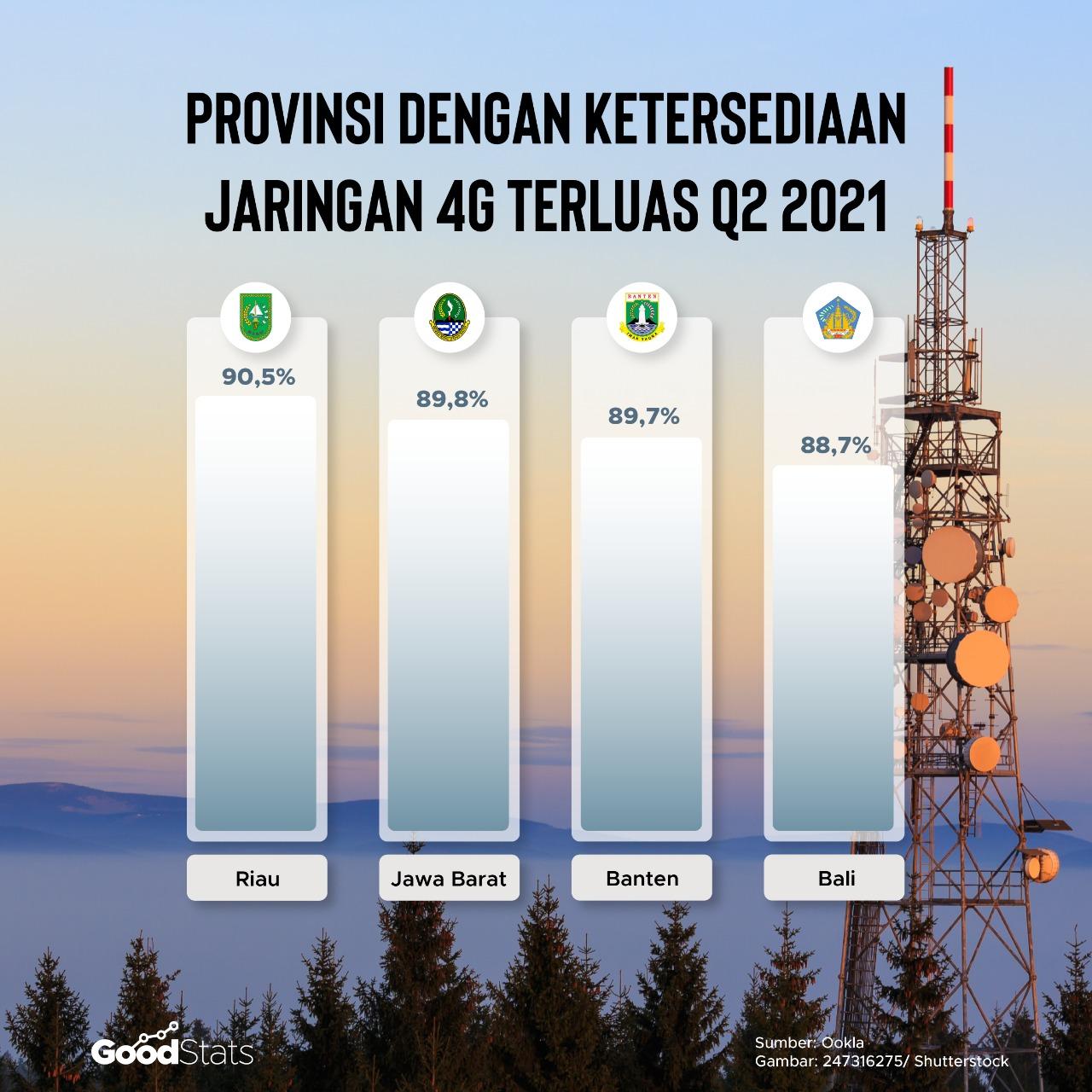 Provinsi dengan Ketersediaan Jaringan 4G Terluas | Goodstats