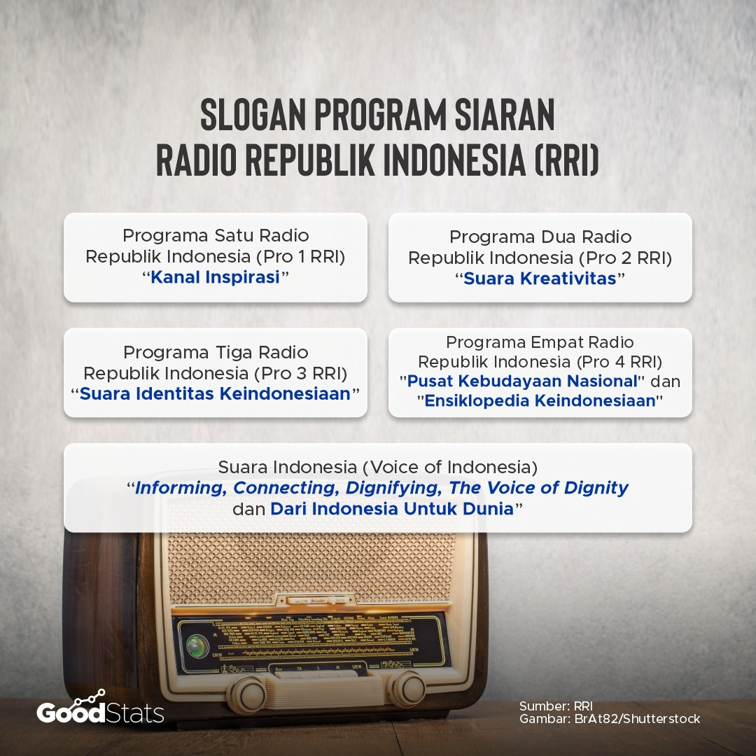 Progam siaran RRI | Infografis : GoodStats