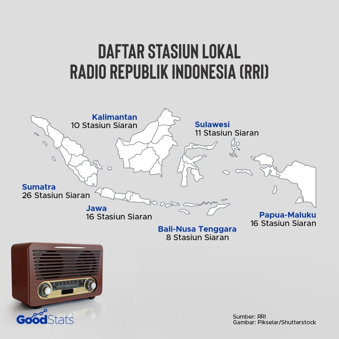 Daftar Stasiun Siaran Lokal milik RRI | Infografis : GoodStats