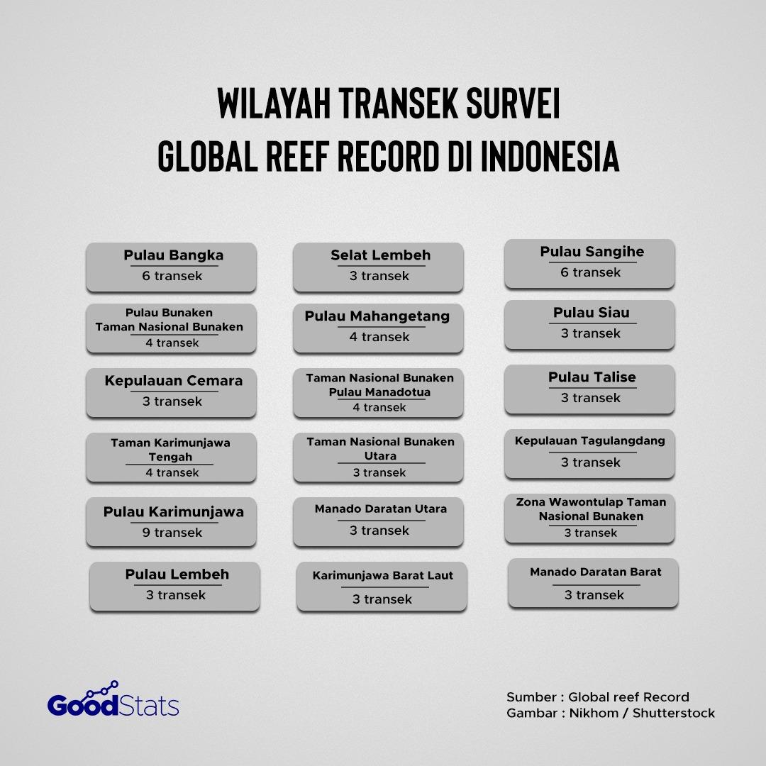 Data transek terumbu karang di Indonesia hasil temuan Global Reef Record | Infografik : GoodStats