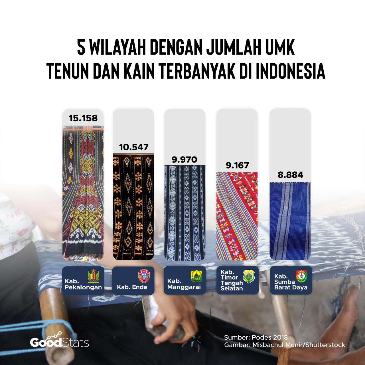 5 Kabupaten di provinsi Nusa Tenggara Timur jadi pusat UMK Kain dan Tenun Indonesia   Infografik : GoodStats