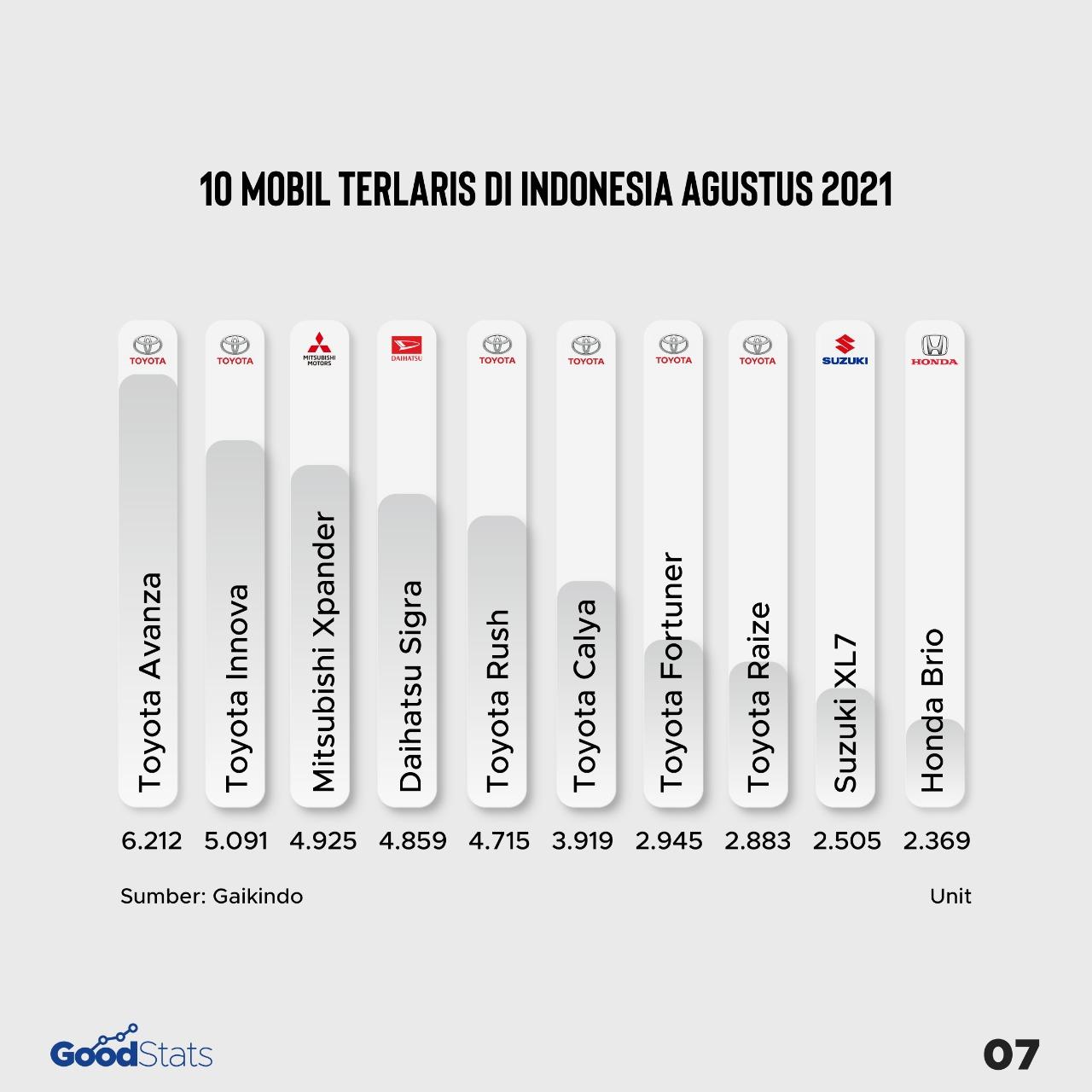 10 Mobil terlaris di Indonesia wholesales Agustus 2021 | GoodStats