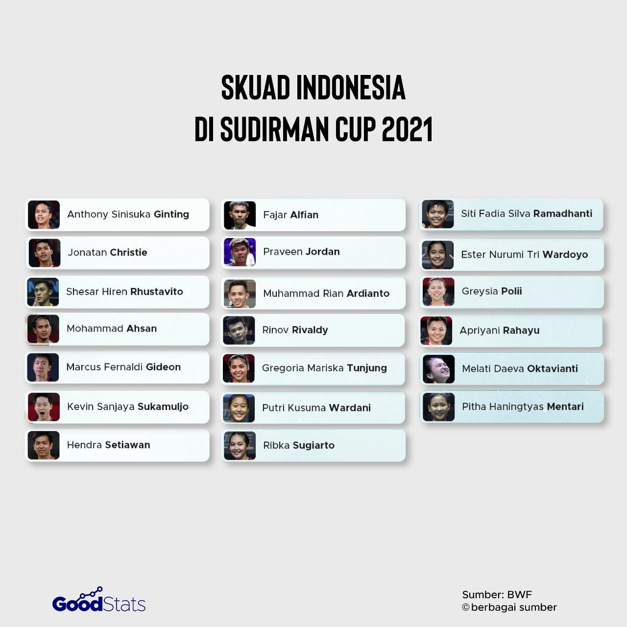 Skuad Indonesia di Sudirman Cup 2021 | GoodStats