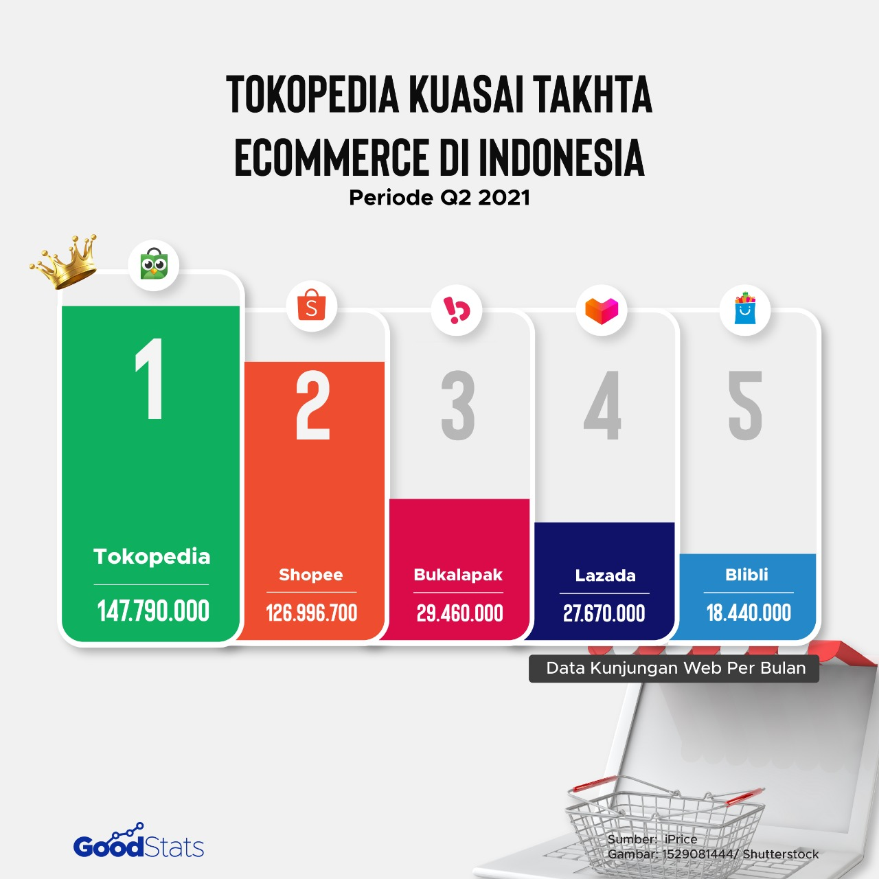 Daftar eCommerce dengan jumlah pengunjung web bulanan terbanyak di Q2 2021 | Goodstats