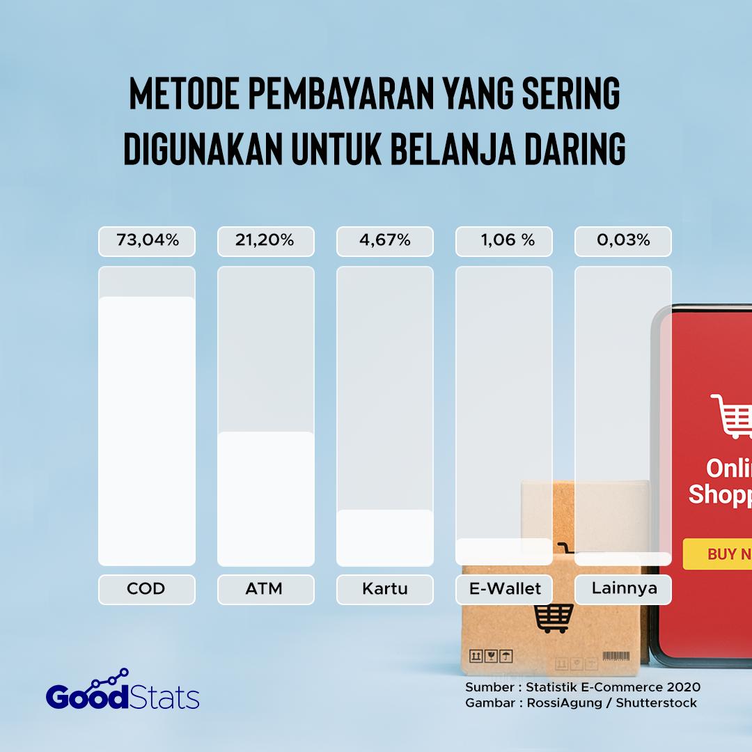 Metode pembayaran yang paling sering digunakan untuk berbelanja daring | Goodstats