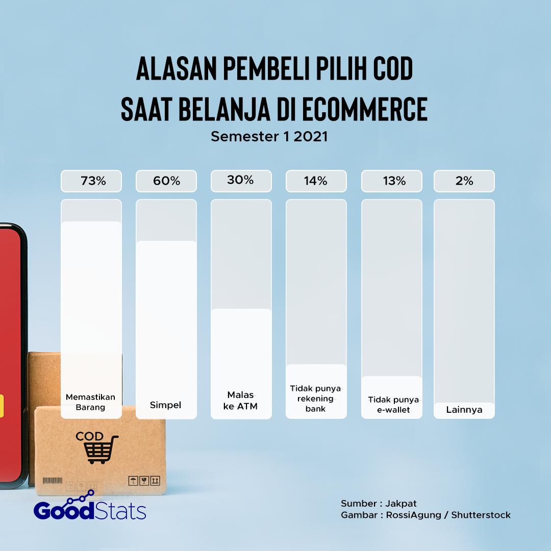 Berbagai alasan pembeli menggunakan metode COD | Goodstats
