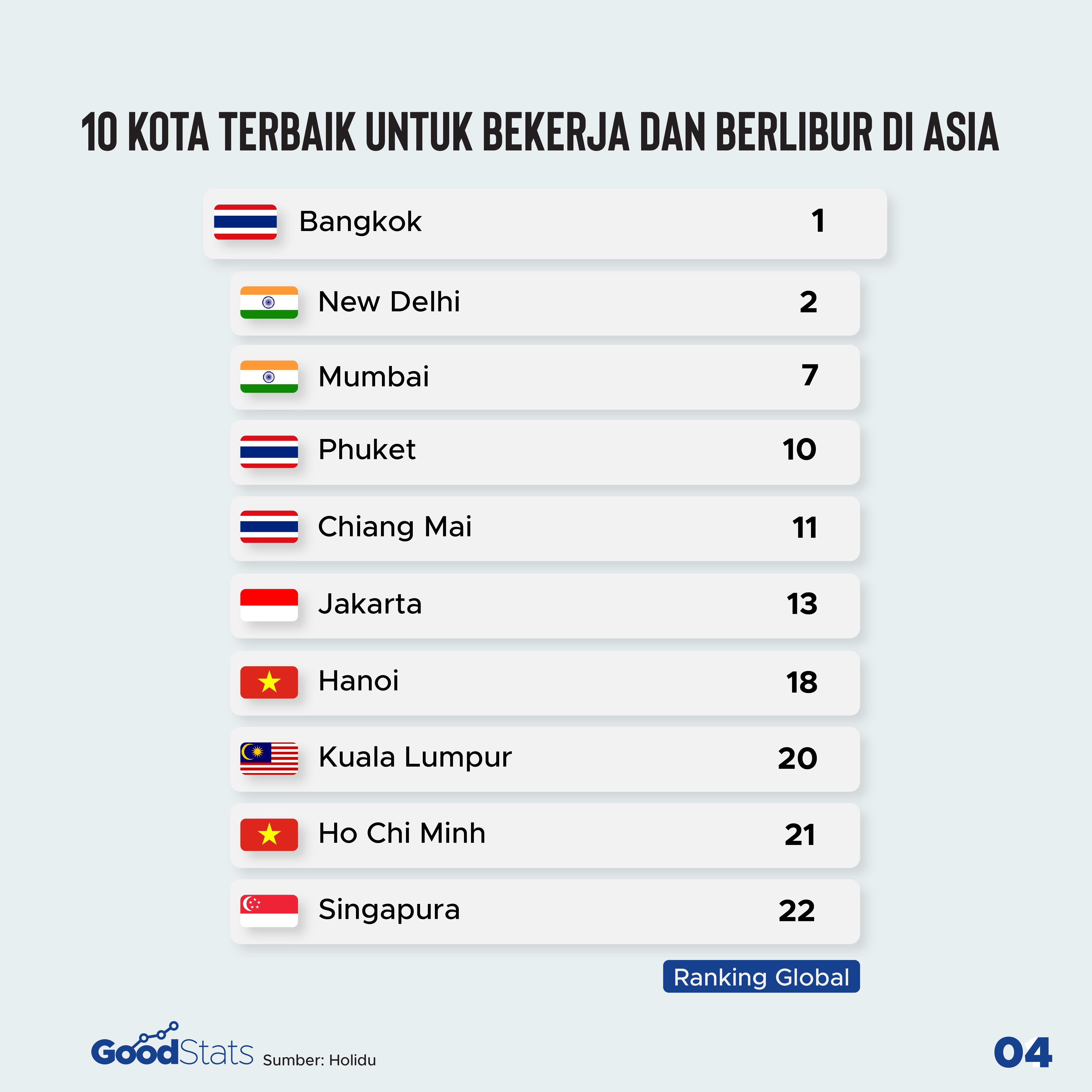 Kota di Asia untuk workation | Goodstats