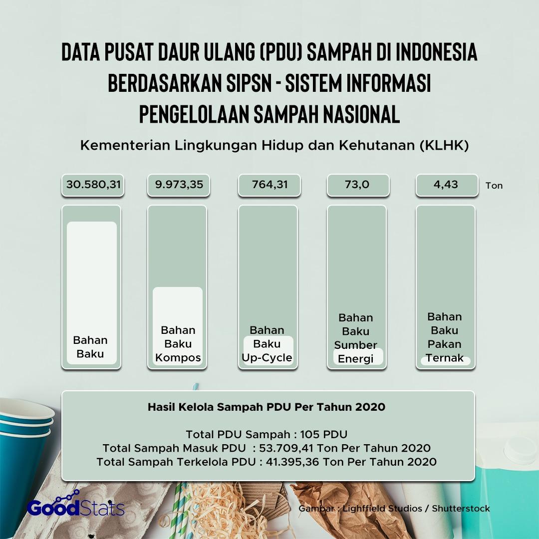 Bahan baku daur ulang menjadi hasil terbanyak di PDU yang terdata di Indonesia.   Infografis: GoodStats