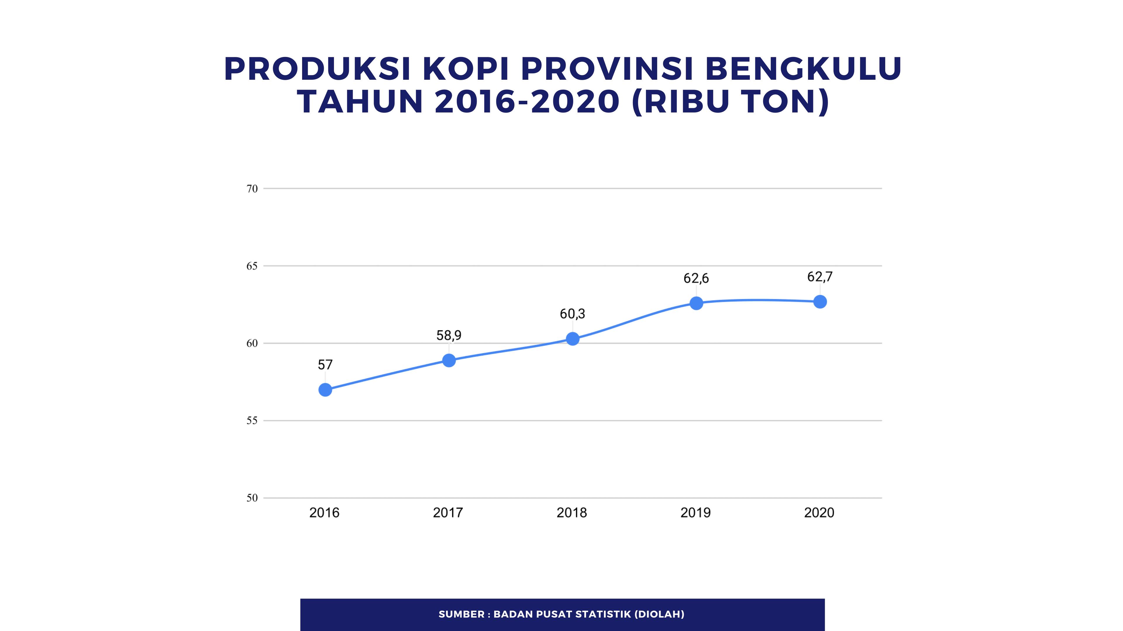 Angka produksi kopi Provinsi Bengkulu yang diolah dari data BPS