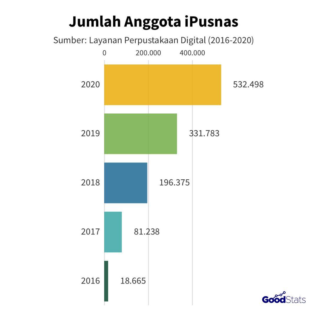 Jumlah anggota iPusnas | GoodStats