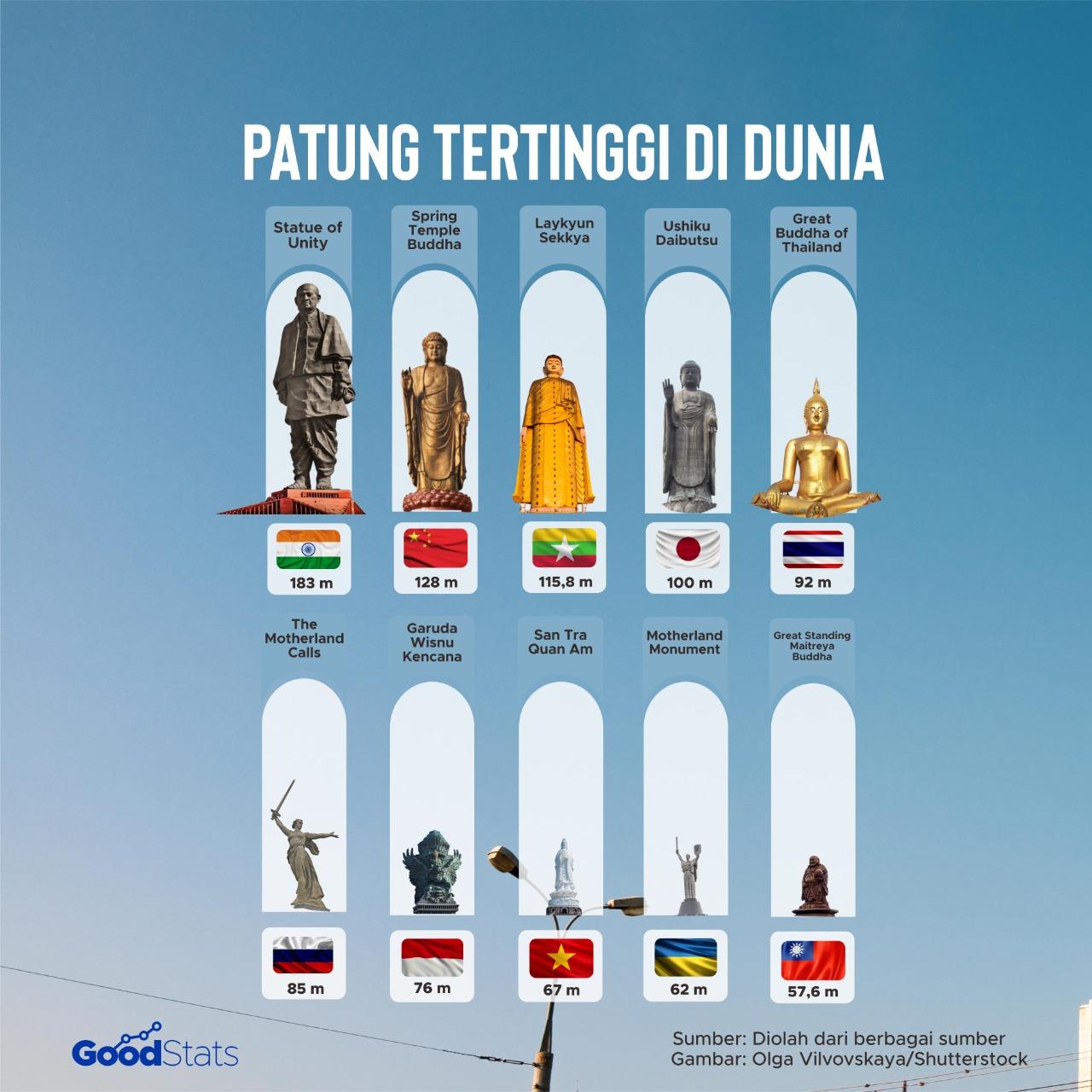 Patung tertinggi di dunia | GoodStats