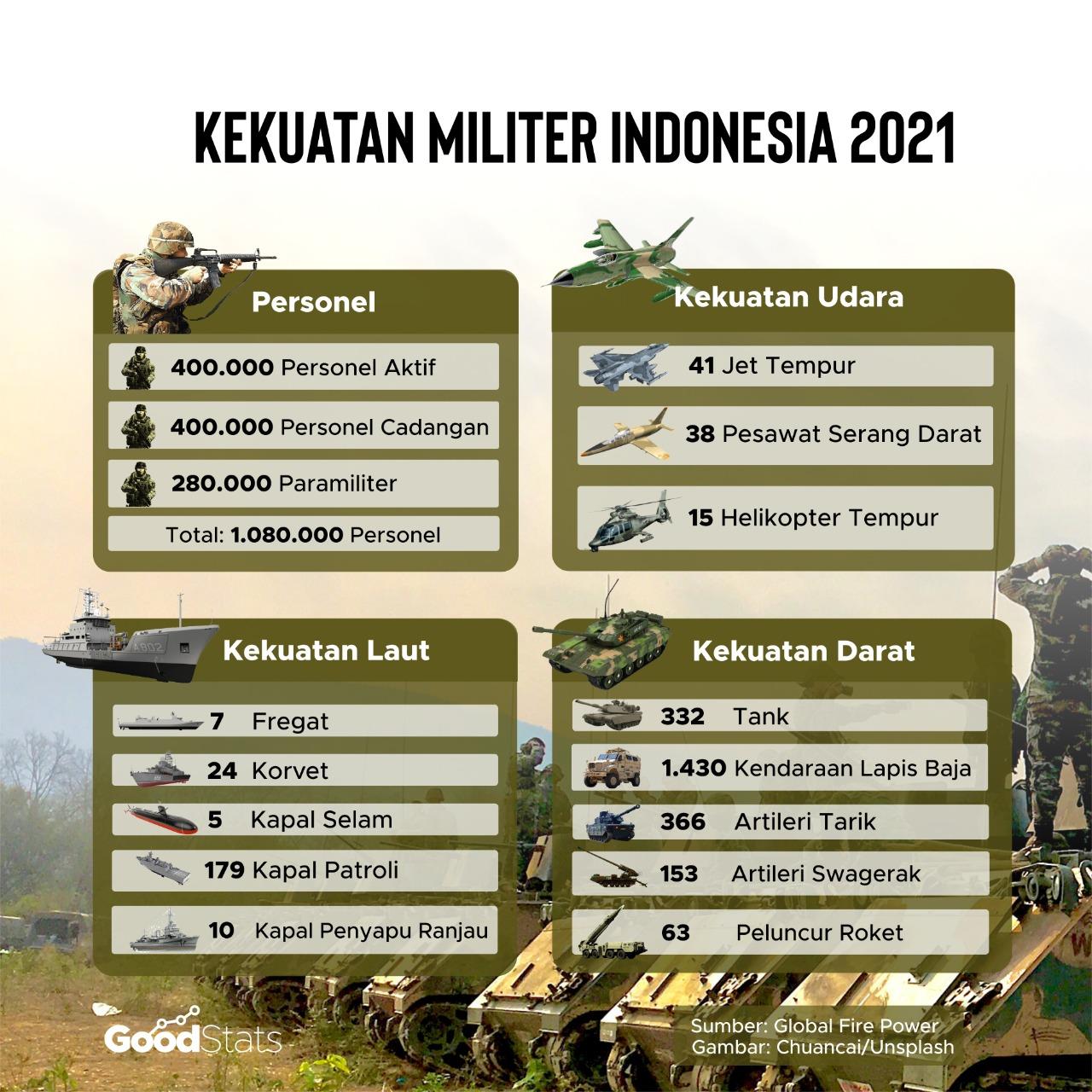 Kekuatan militer Indonesia 2021   Goodstats