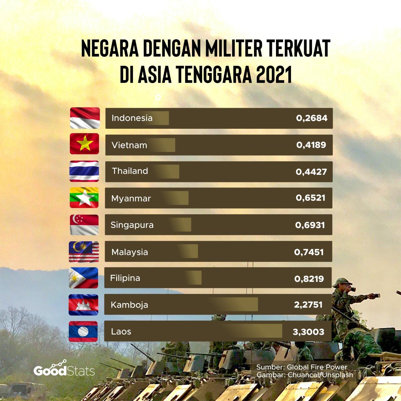 Peringkat kekuatan militer negara-negara Asia Tenggara   GoodStats