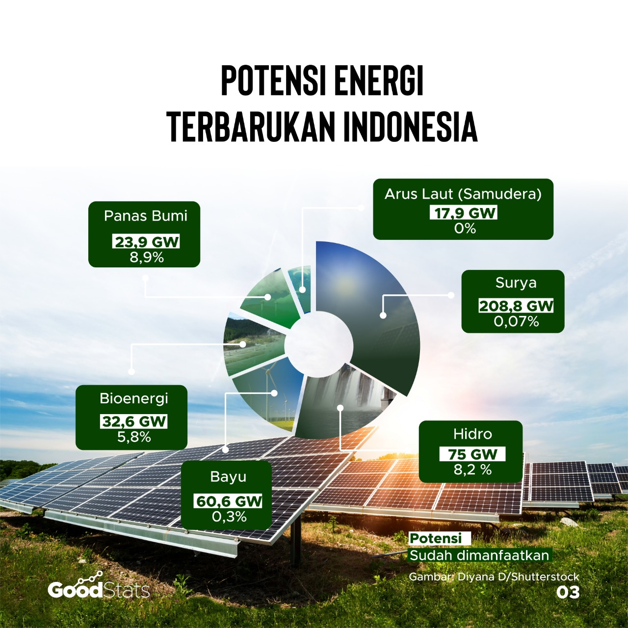 Potensi energi terbaruka Indonesia   GoodStats