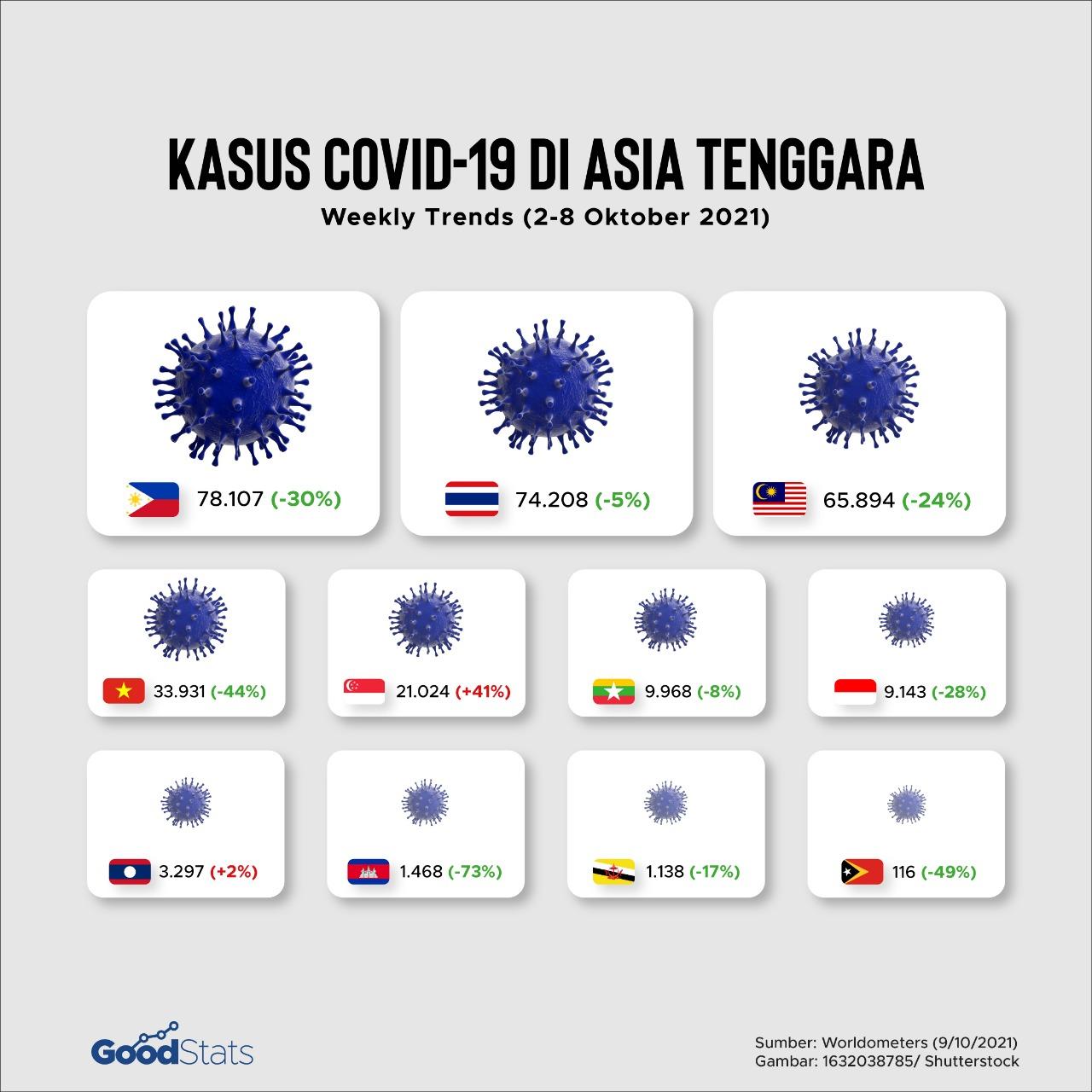 Tercatat 9 dari 11 negara Asia Tenggara mengalami penurunan kasus mingguan Covid-19 dalam sepekan terakhir (2-8 Oktober 2021).   GoodStats