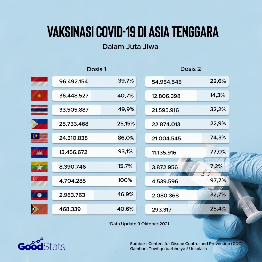 Vaksinasi Covid-19 di Asia Tenggara   GoodStats