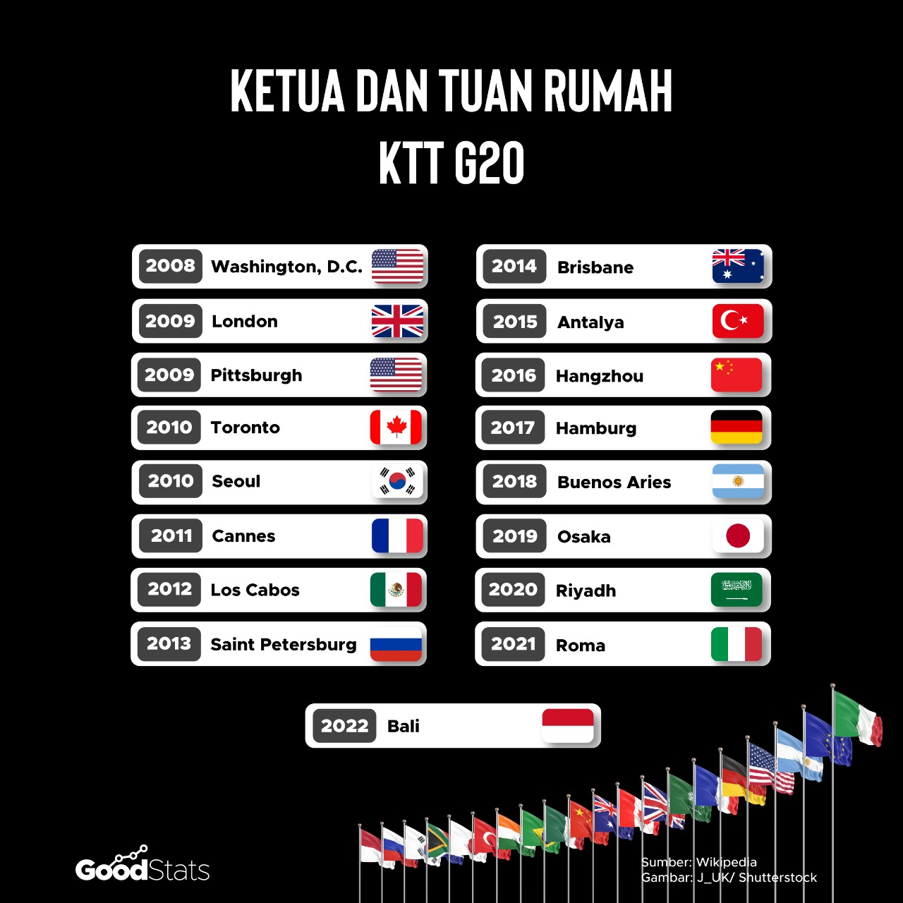 Indonesia akan jadi tuan rumah pada pertemuan G20 2022. | Infografis : GoodStats