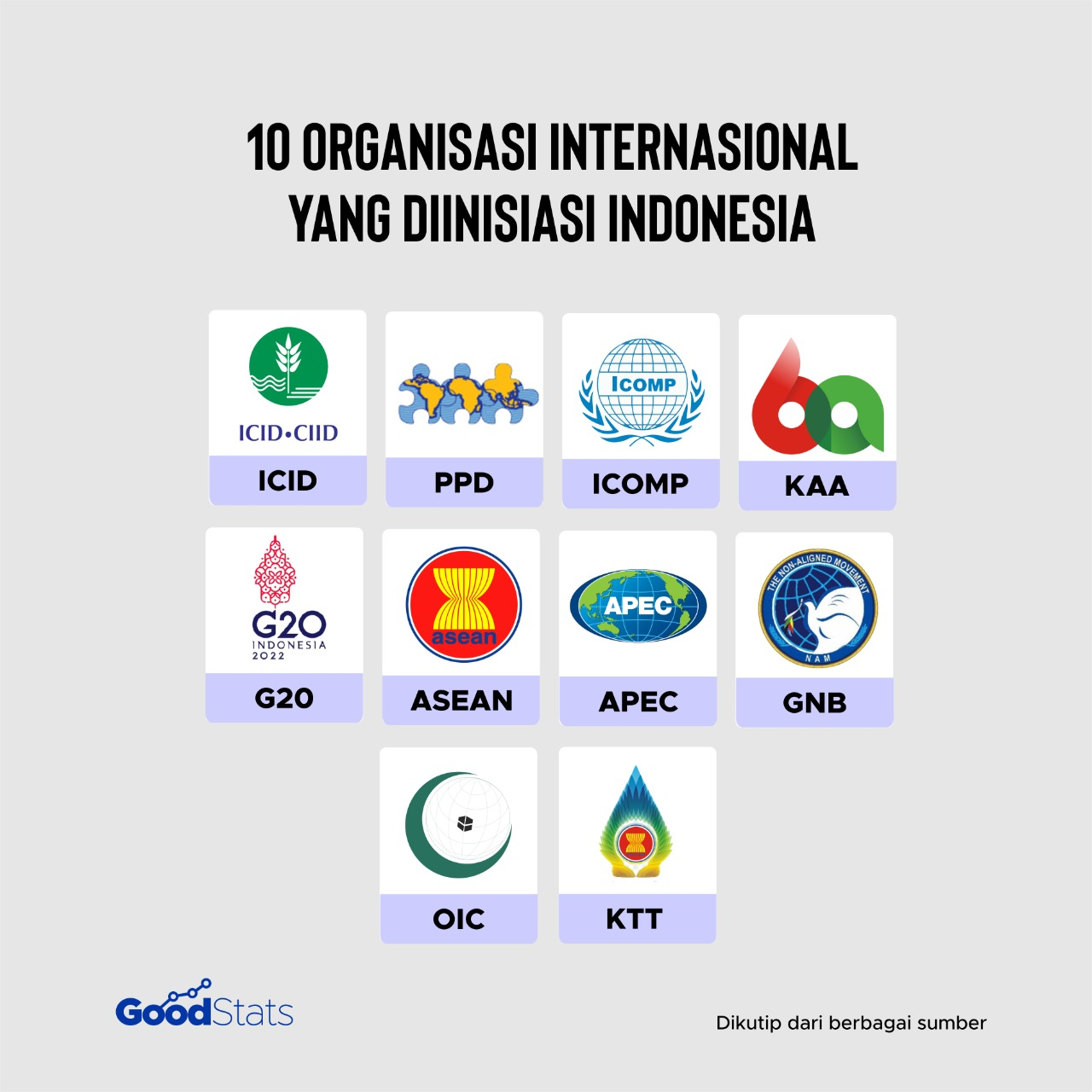GoodStats mencatat 10 organisasi internasional di mana Indonesia menjadi salah satu pendirinya. | Infografis : GoodStats