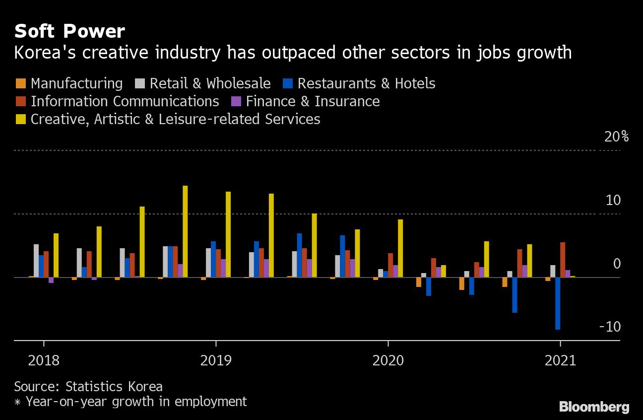 Kontribusi industri kreatif pada ekonomi Korea | Bloomberg