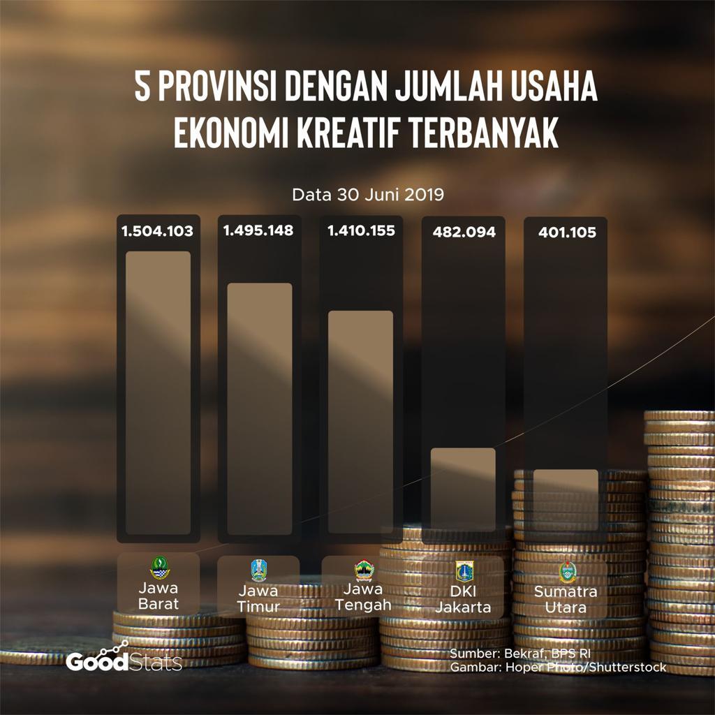 Provinsi dengan jumlah usaha ekonomi kreatif terbanyak   GoodStats