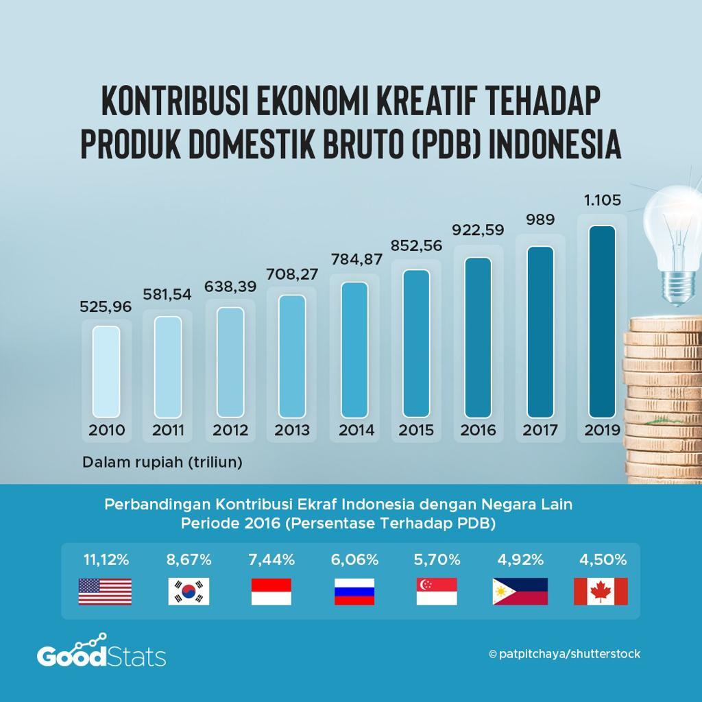 Kontribusi ekonomi kreatif terhadap PDB Indonesia   GoodStas