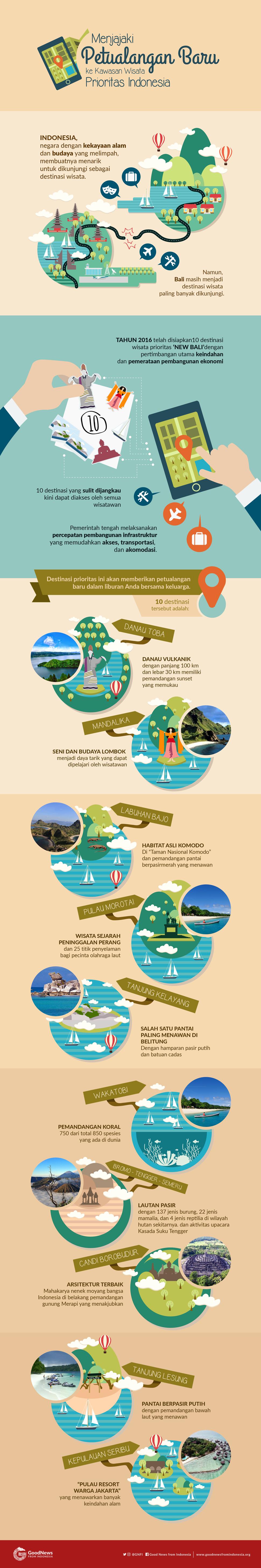 8 Destinasi Wisata Prioritas yang Makin Mudah Dikunjungi di