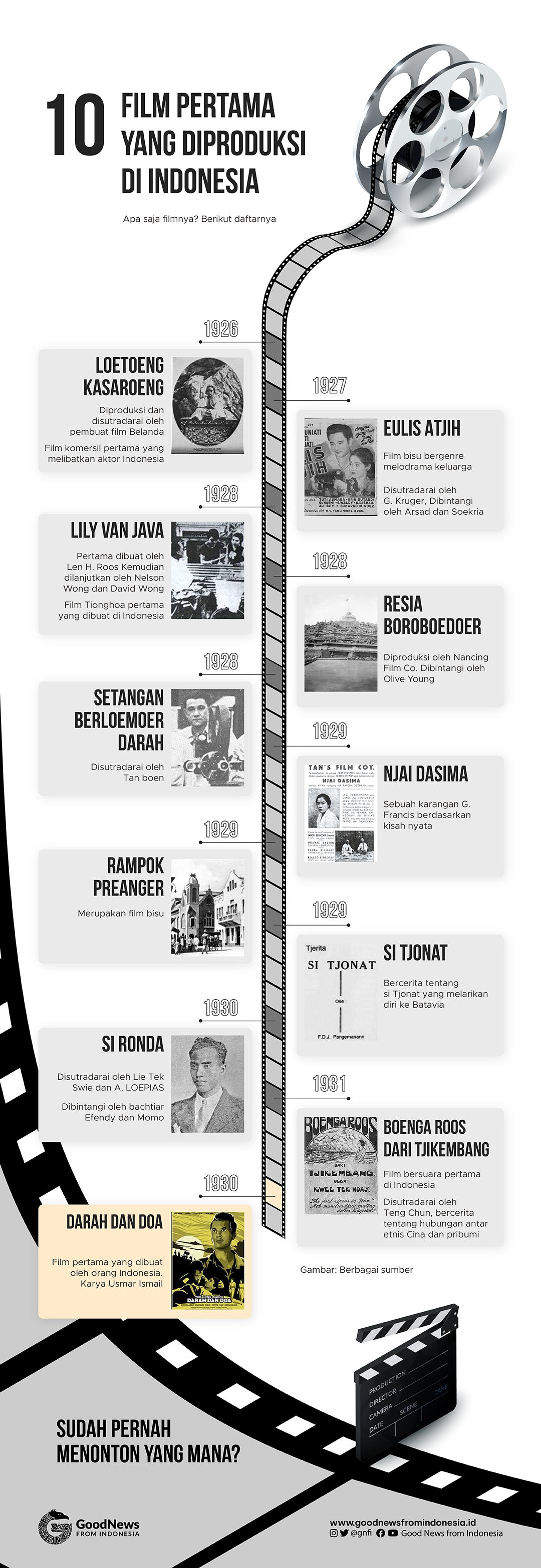 10 Film Pertama yang Diproduksi di Indonesia