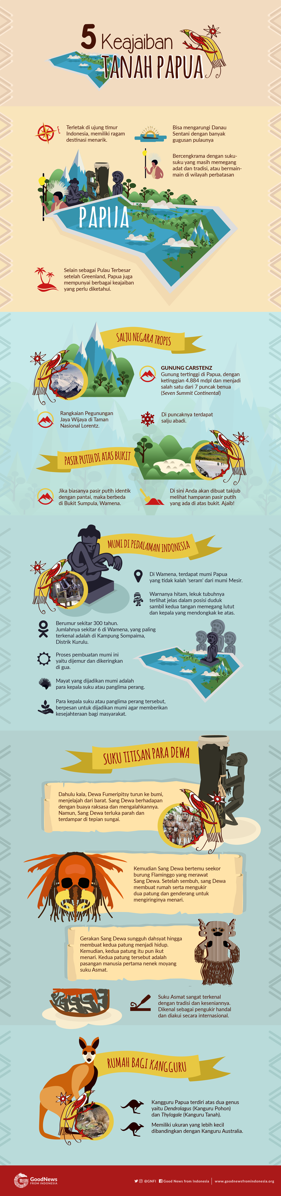 5 Keajaiban Tanah Papua