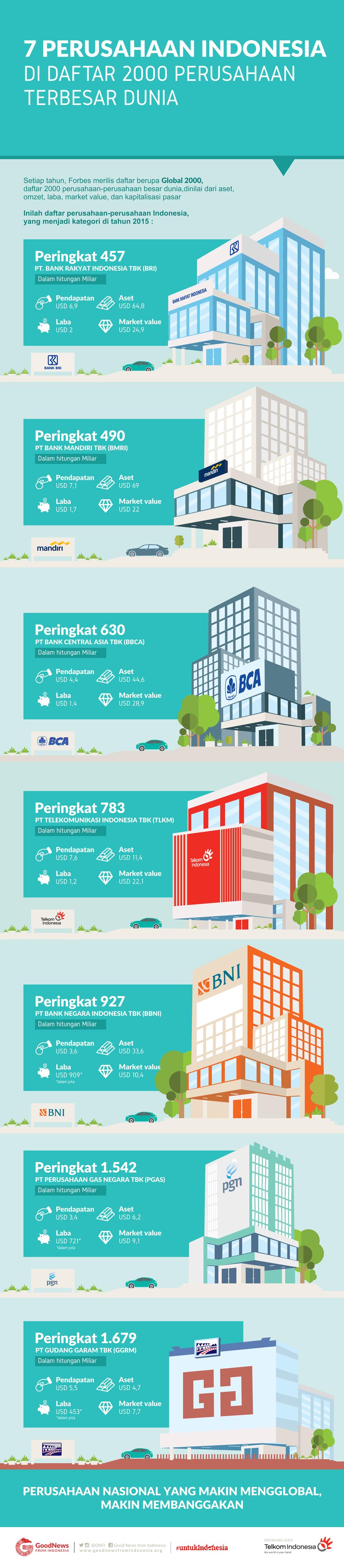 7 Perusahaan Indonesia di Daftar 2000 Perusahaan Terbesar Dunia