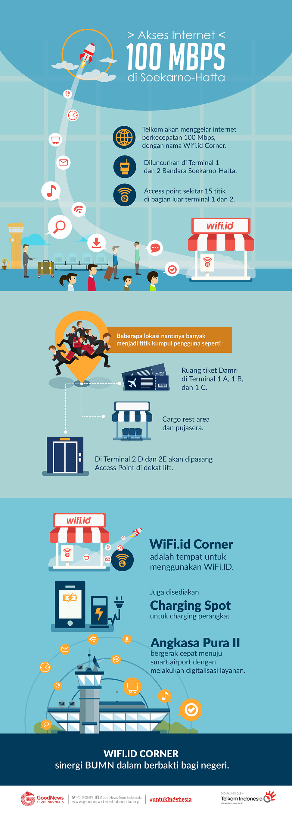 Akses internet 100 mbps di Soekarno-Hatta