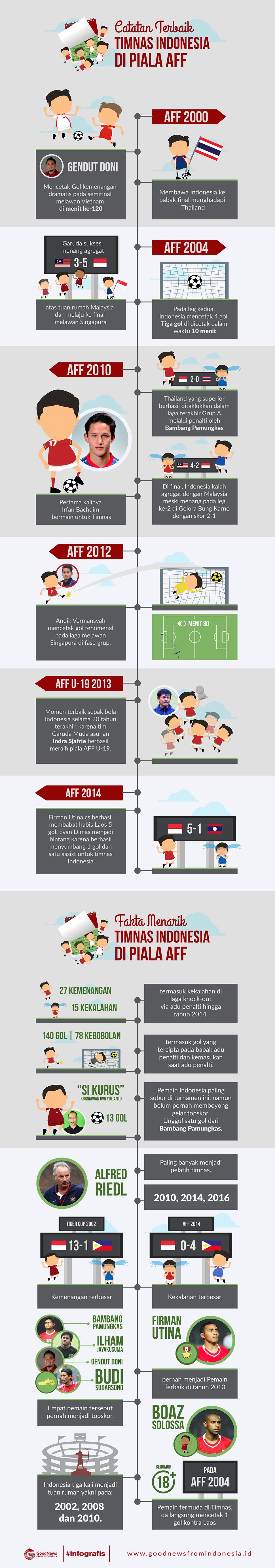 Catatan Terbaik Timnas Indonesia Di Piala AFF