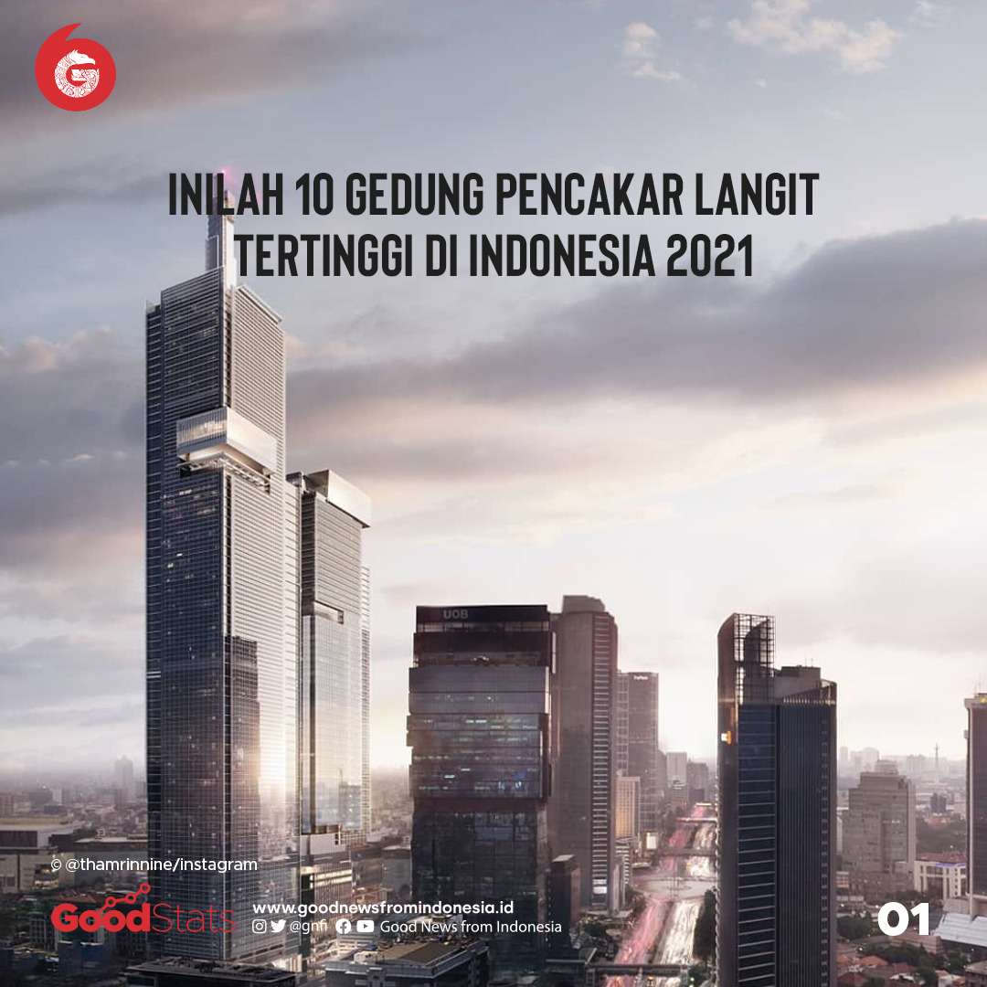 10 Gedung Pencakar Langit Tertinggi di Jakarta (2021) | Good News From Indonesia