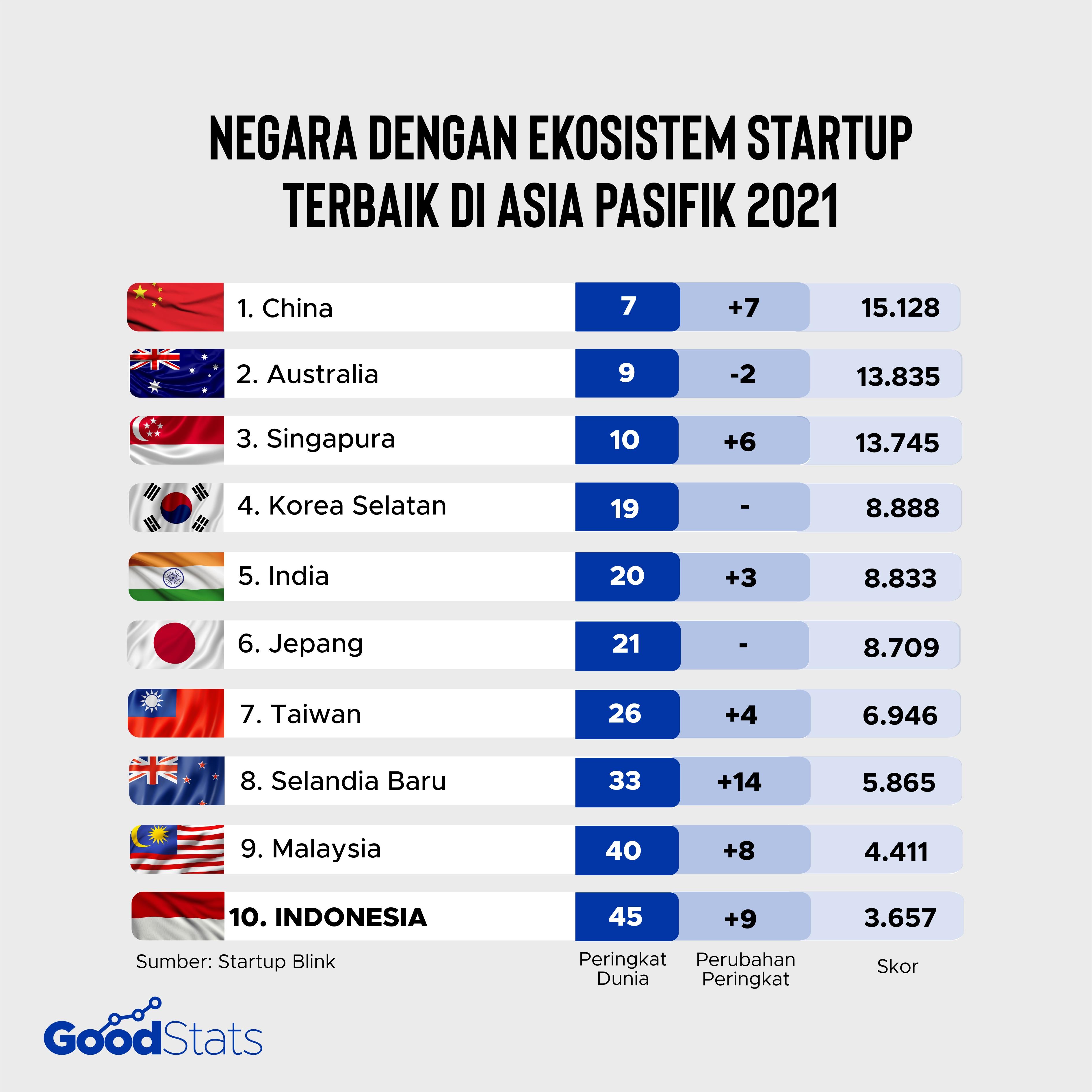10 Negara dengan Ekosistem Startup Terbaik di Asia Pasifik | Good News From Indonesia