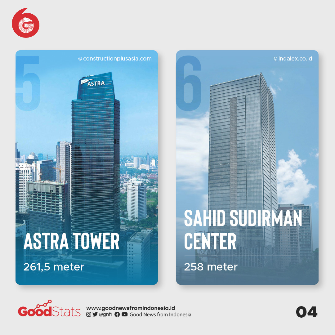 10 Gedung Pencakar Langit Tertinggi di Jakarta (2021)