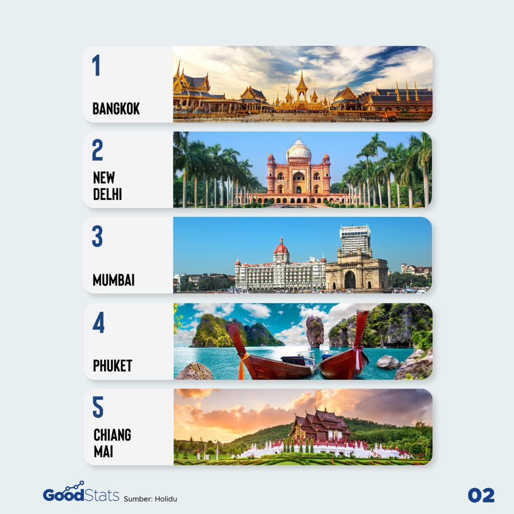 10 Kota Terbaik untuk Bekerja dan Berlibur di Asia 2021