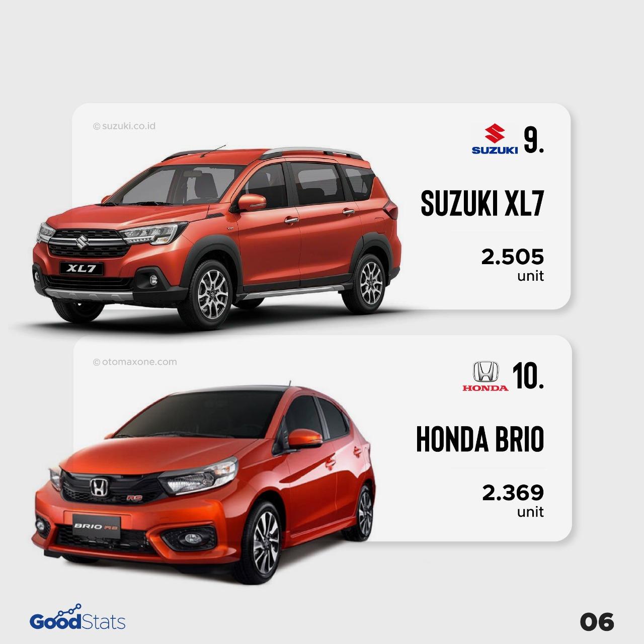10 Mobil Terlaris di Indonesia Periode Agustus 2021