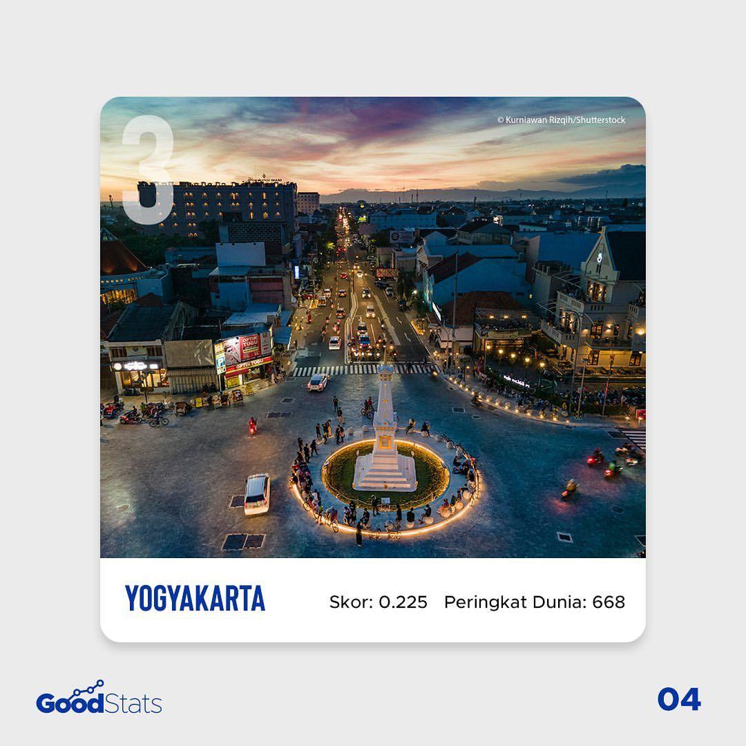 5 Kota dengan Ekosistem Startup Terbaik di Indonesia 2021