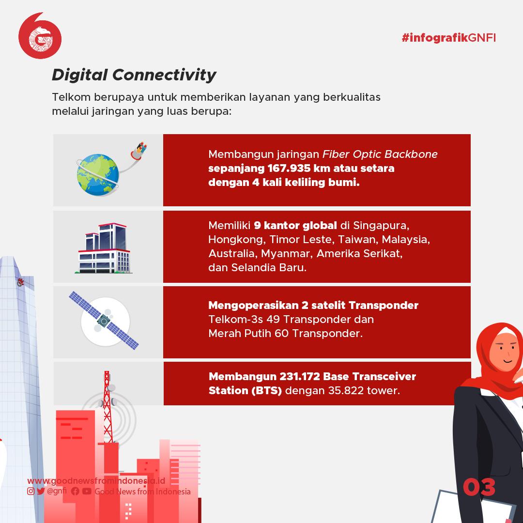 56 Tahun Telkom, Mengakselerasikan Industri Digital di Indonesia