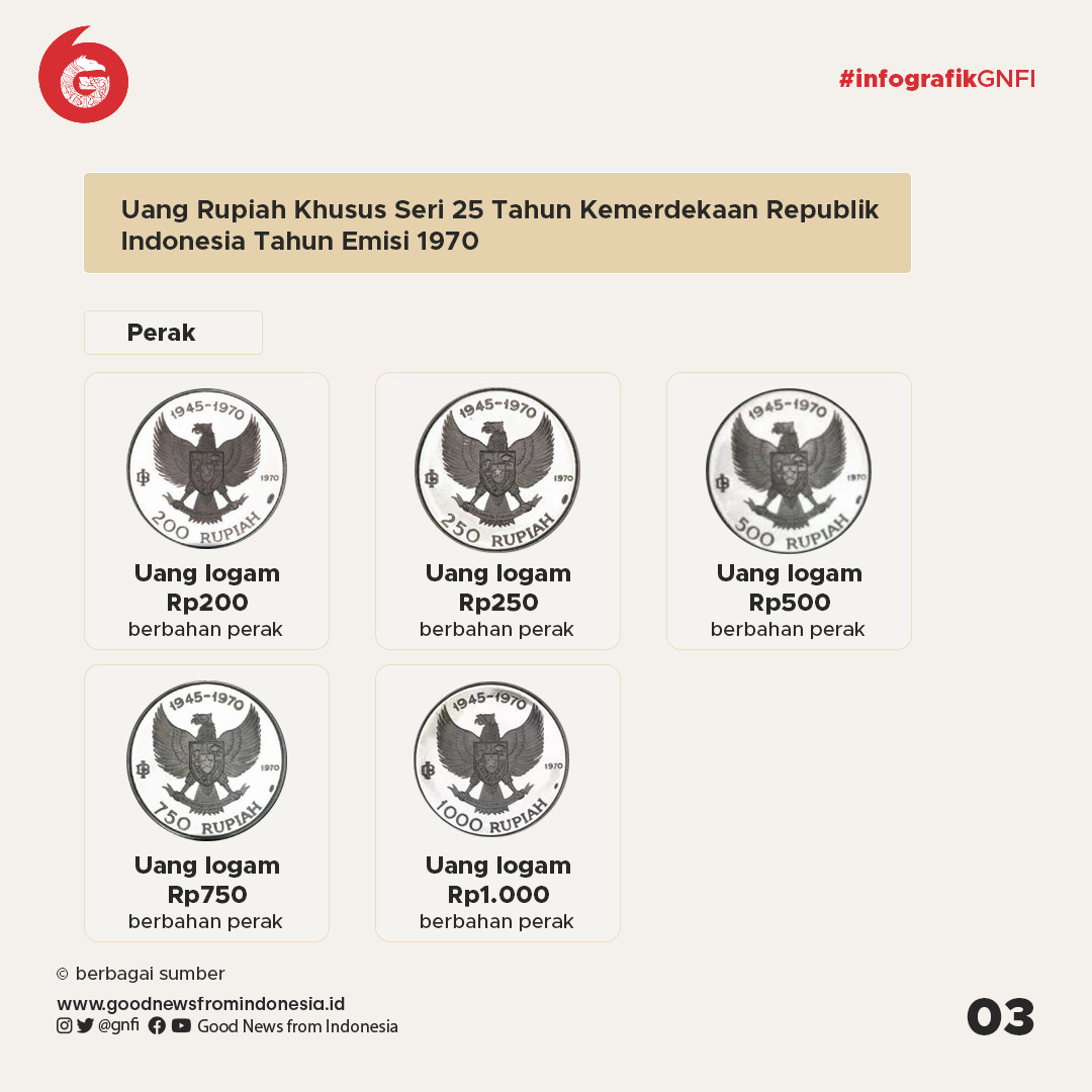Bank Indonesia Menarik 20 Uang Jenis Pecahan Rupiah Tahun Edar 1970-1980