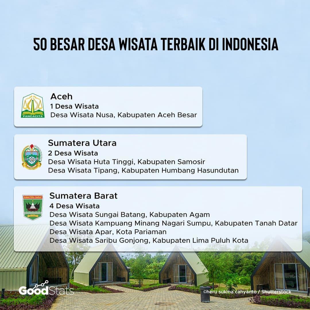 Desa Wisata, Masa Depan Pariwisata Indonesia